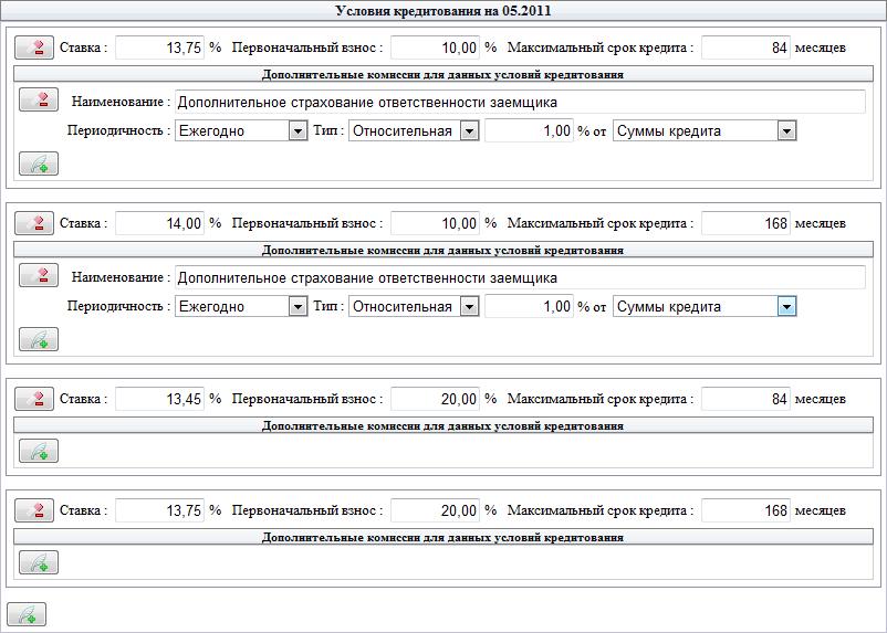 Параметры 'Условия кредитования на 05.2011'
